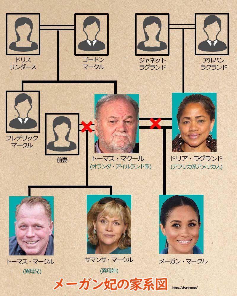 ロイヤル ファミリー 家 系図
