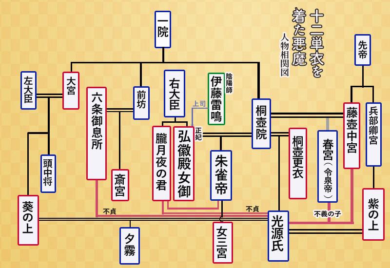 源氏 物語 相関 図